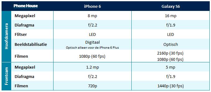 Samsung Of Iphone Beter