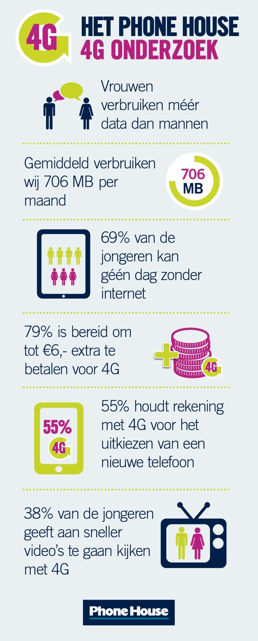 Infographic over Nederlands 4G gebruik
