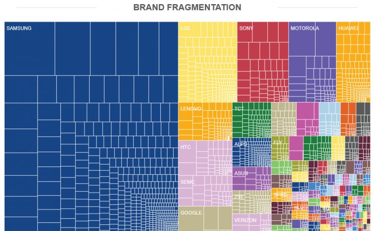 FireShot-Screen-Capture-256-Android-Fragmentation-Report-July-2014-OpenSignal-opensignal_com_reports_2014_android-fragmentation-730x451